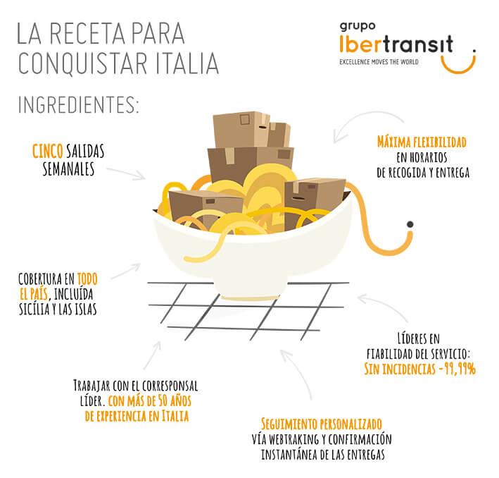 receta-para-conquistar-italia-transito-italia-ibertransit